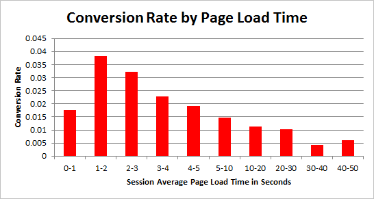 the different conversion rates by load time