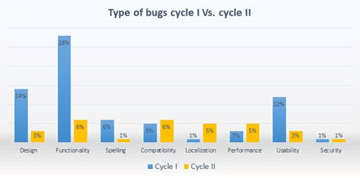 Different Types Of Bugs cycle I vs. cycle II