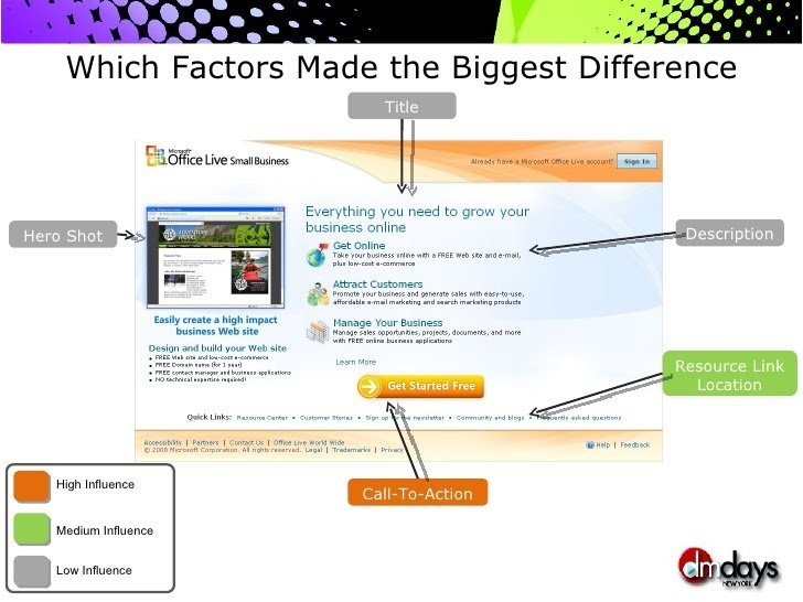 Factors That Made The Biggest Difference In The Mvt Test On Microsoft Office Landing Page