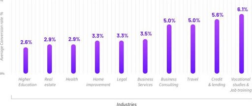 Graph Of Landing Page Conversion Rates Across Industries