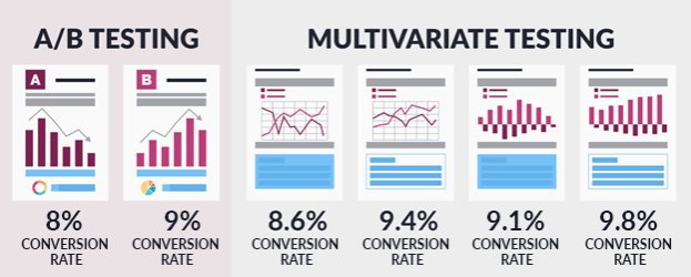 Illustration Highlighting The Difference Between Ab Testing Multivariate Testing