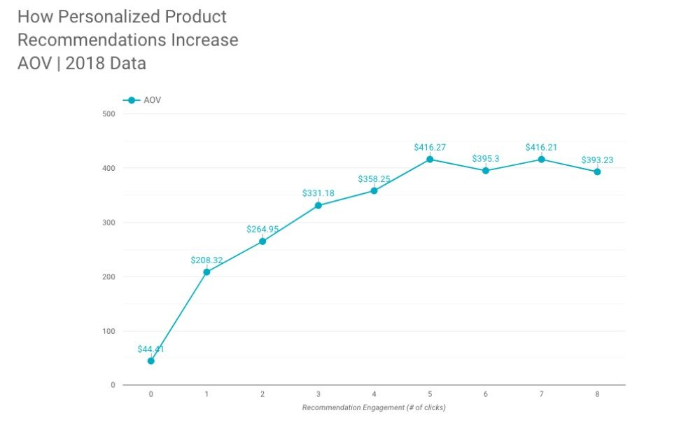 A graph of how personalized product recommendations increase AOV