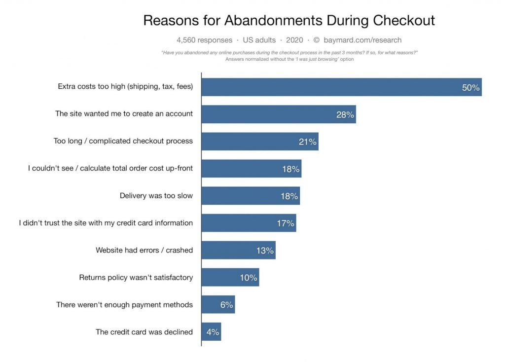 different reasons for cart abandonments during checkout