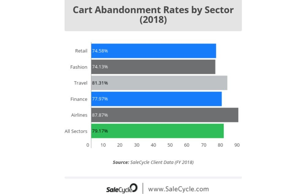 A graph showing cart abandonment rates by different sectors