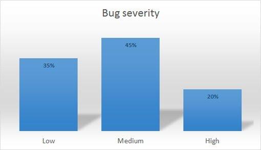 Severity Of Website Bugs