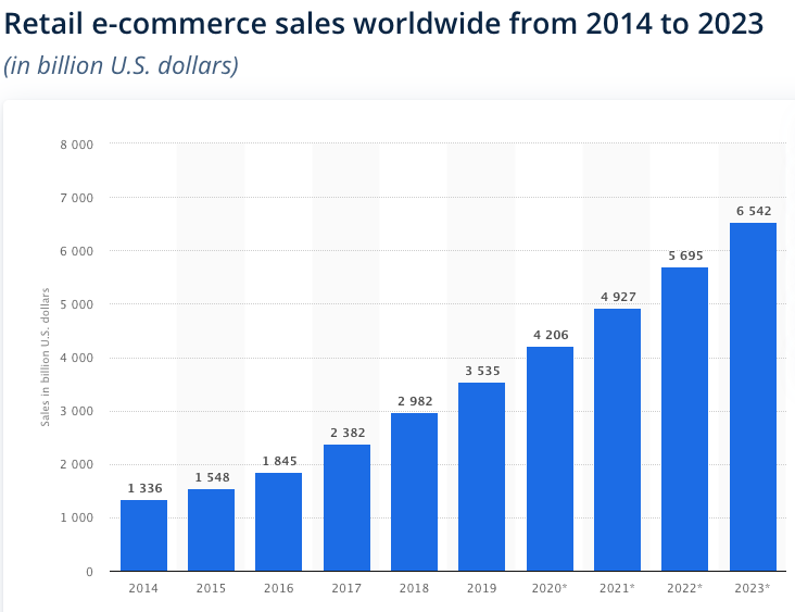 Global Ecommerce Sales From 2004 To 2023
