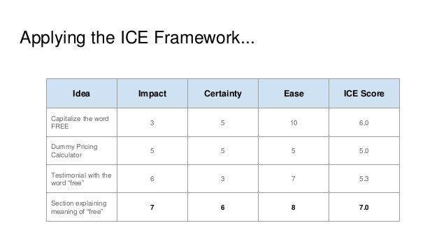 I C E Framework Impact Confidence Ease