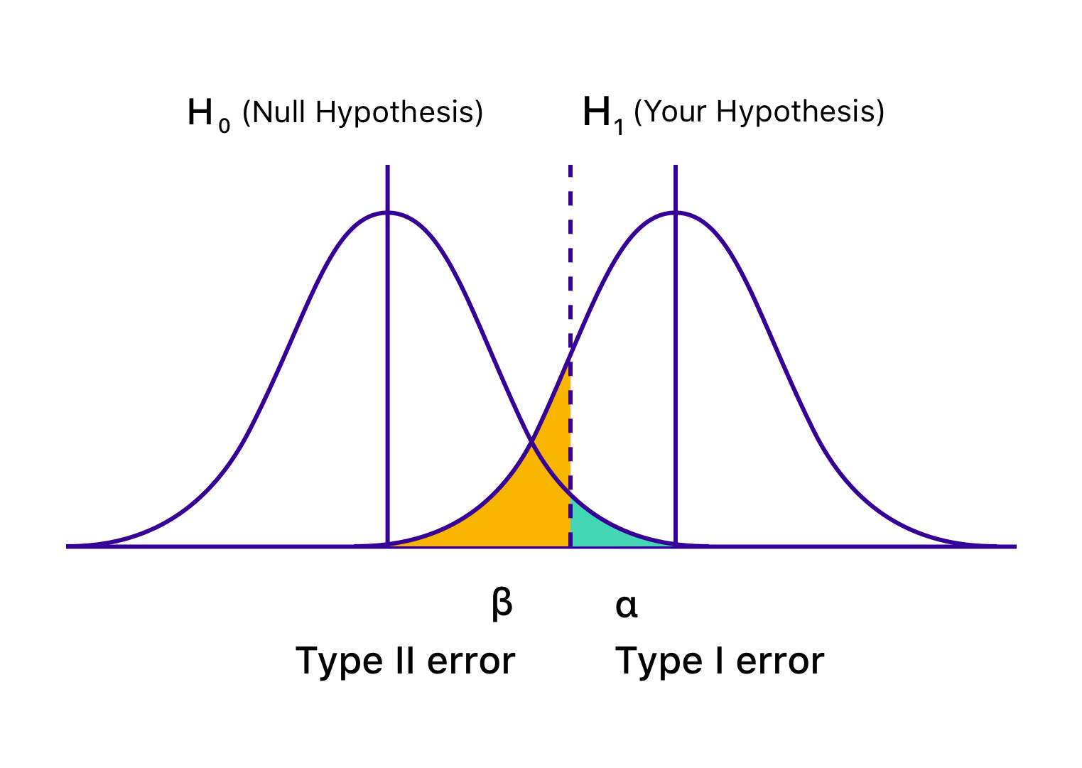 Graphical Representation Of Type I And Type II Errors