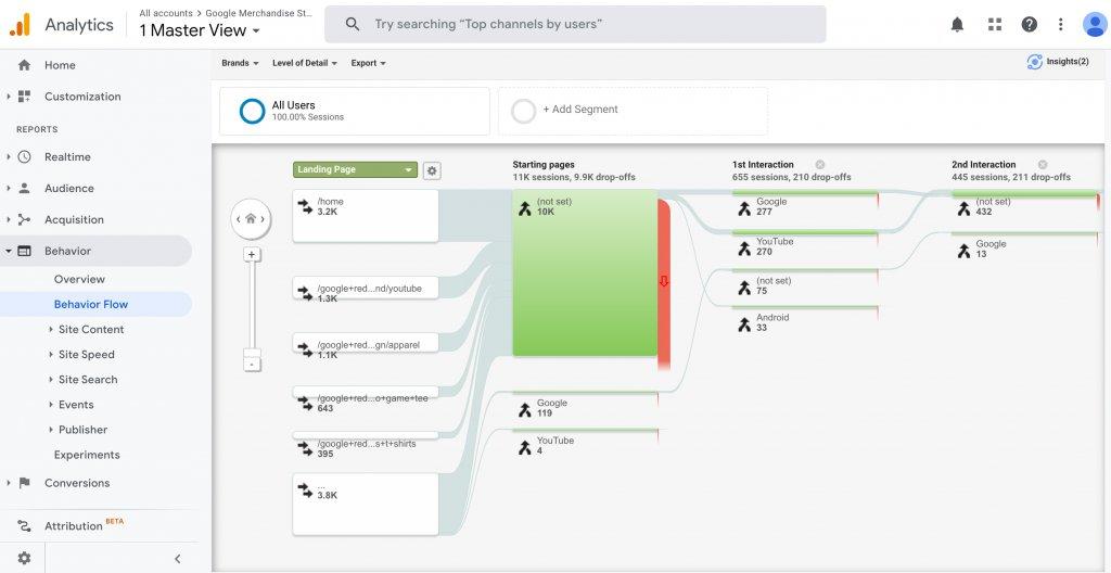 Behavior Flow Report