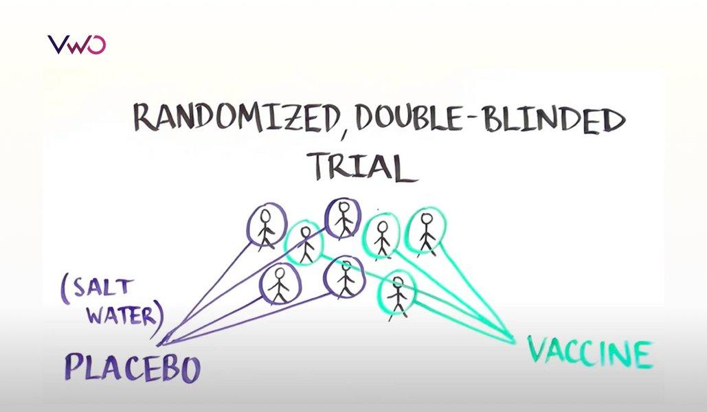 A/B testing the covid19 vaccine