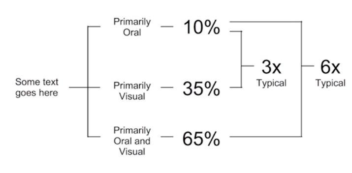 Visual Seo Conveys More Information