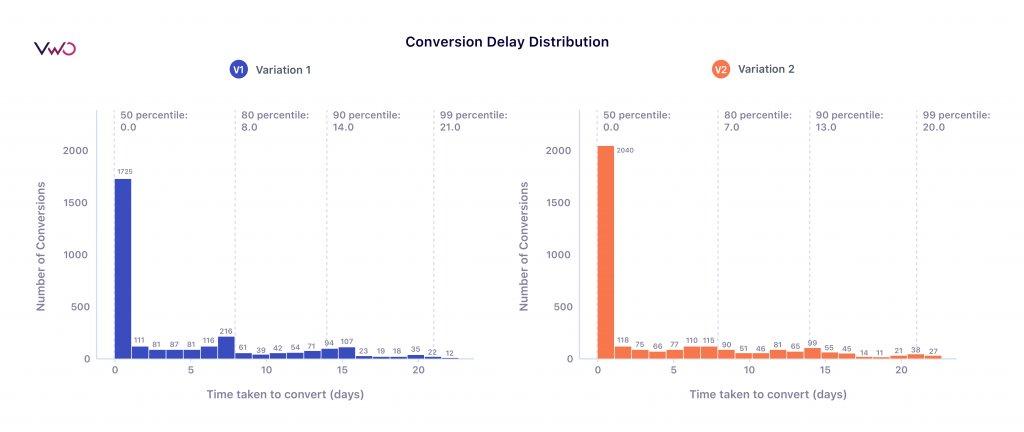 Conversion delay distribution chart