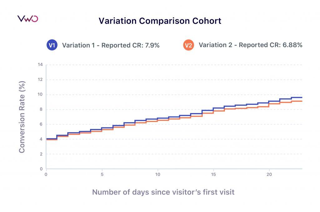 Variation comparison cohort