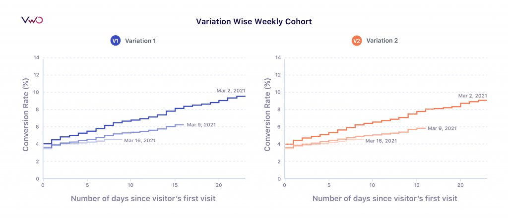 Variation wise weekly cohort