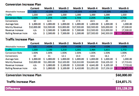 Table showing difference between conversion increase plan