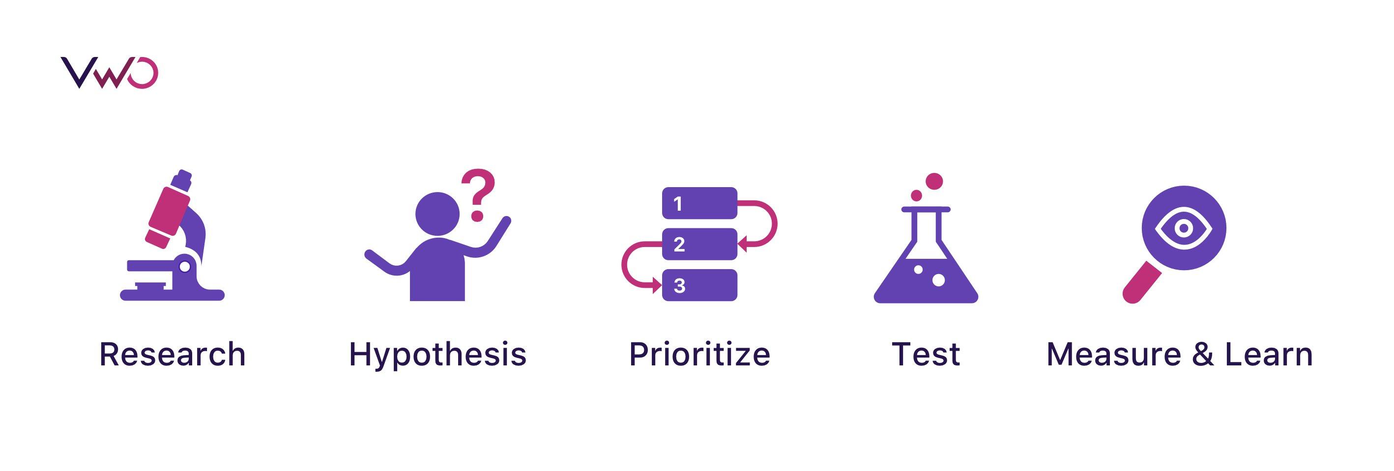 Framework For Improving Ux
