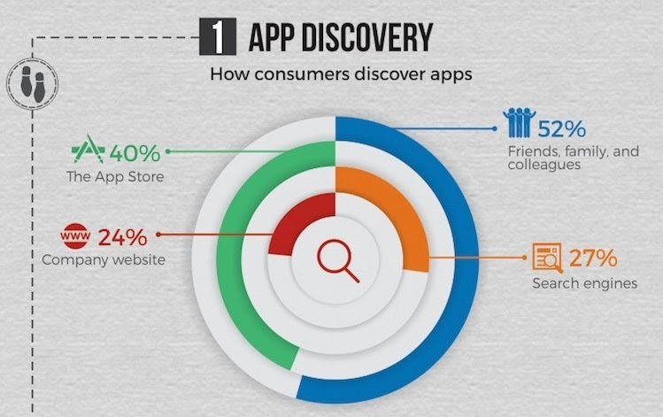 Mapping Mobile App Users Journey