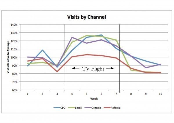 Visits By Channel