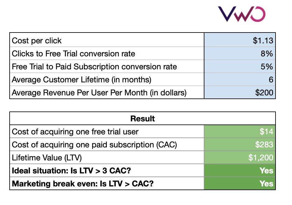 PPC Profitability calculator