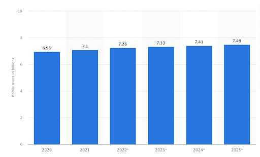 Forecast Number Of Mobile Users Worldwide From 2020 To 2025 In Billions