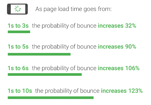 Googles Research Shows Us Why Optimizing Your Page Load Time Is Crucial In This Day And Age