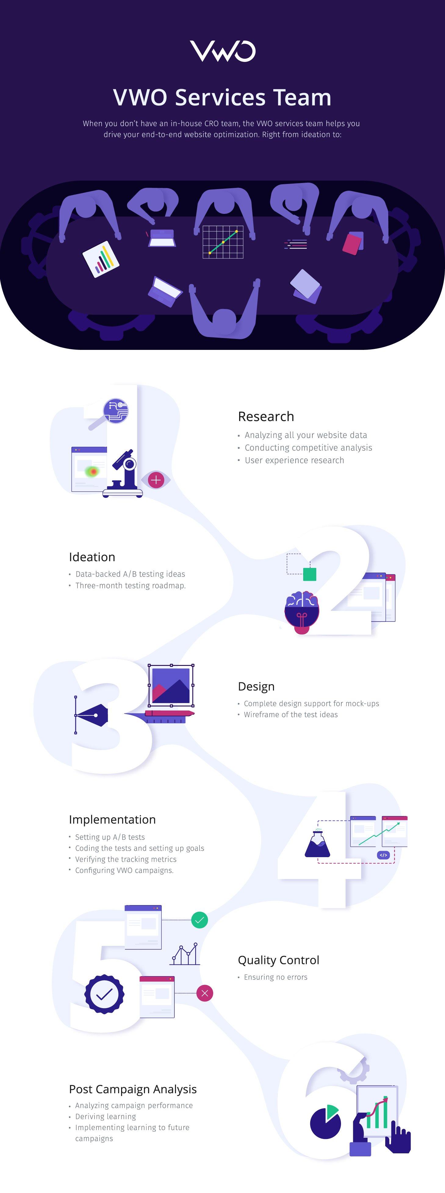 Vwo Services Team Infographic