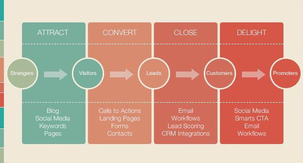 Inbound Marketing Process Flow