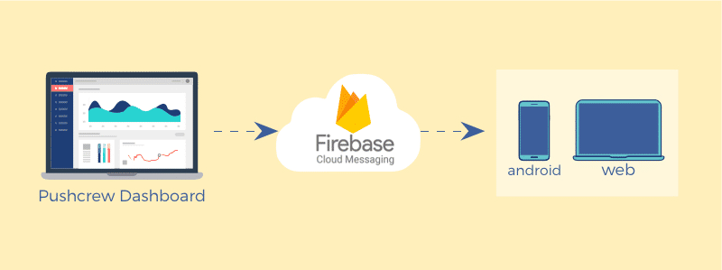 FCM Cloud Messaging VWO Engage