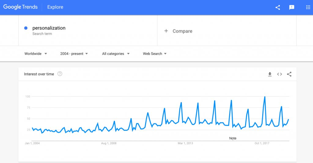 Google search trend for website personalization