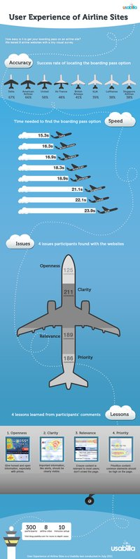 User Experience of Airline Websites