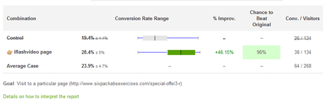 Video Converts And Here Is The Proof 46 Increase In Conversion