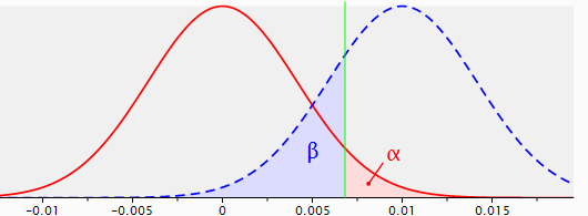 Figure 2: sampling distributions for the difference between two proportions with p1=p2=.04, n1=n2=5,000(red line) and p1=.04, p2=.05, n1=n2=5,000 (dotted blue line), with a one-sided test and a reliability of .95.