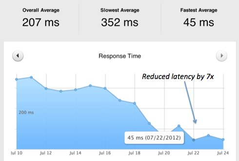 Reduced latency by 7x