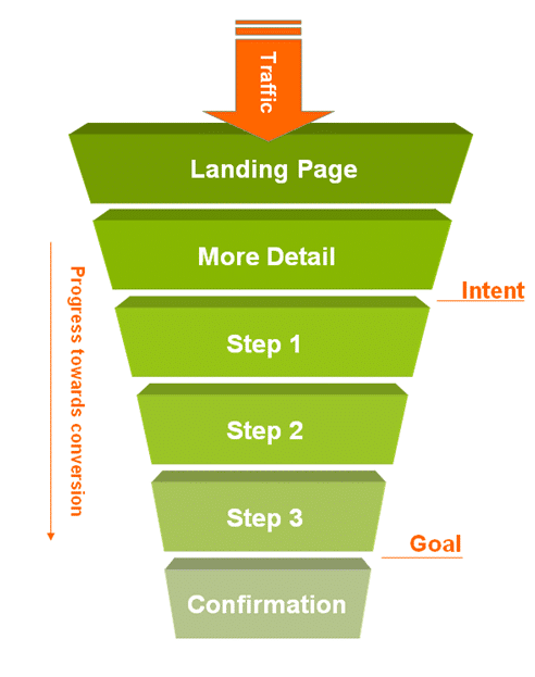 illustration that shows the flow diagram of pre-sell landing pages