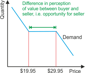 Price Elasticity Curve A/B tested