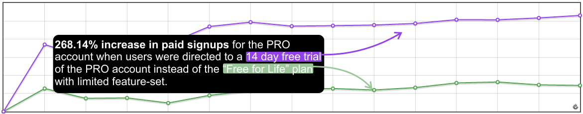Freemium vs. 14 day trial of the PRO account - Results