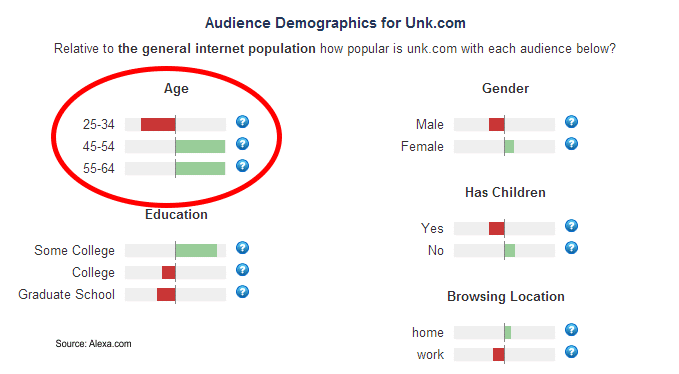 UNK Audience Profile