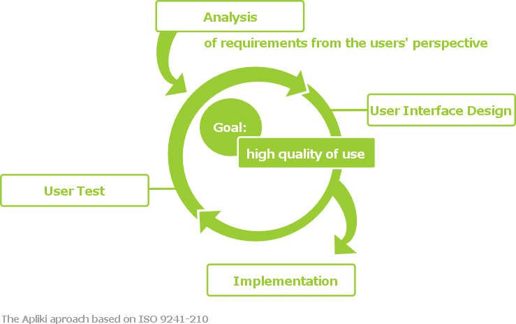 User testing process