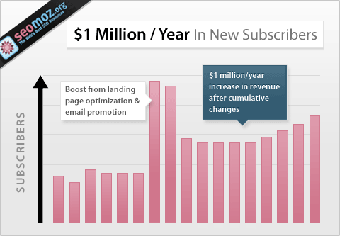 Moz got a radical makeover which increased their revenue by $1 Million per year