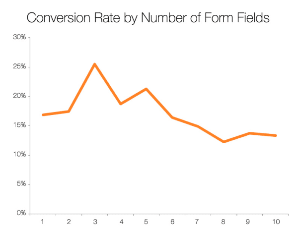 3-5 form fields generate maximum conversions