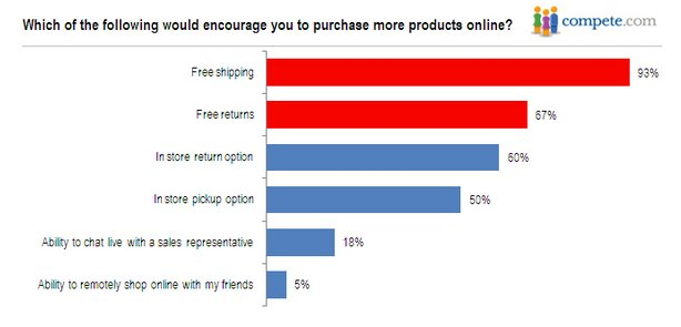 "93% of participants would be more encouraged to make the purchase if the site offers ""Free shipping."""