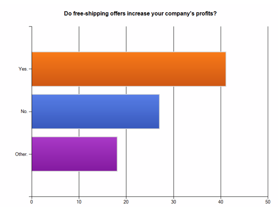 Do free shipping offer increase your company's profits?