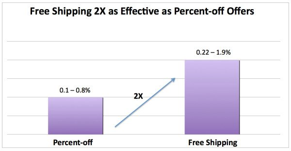 Free shipping twice more effective than percentage-off offers