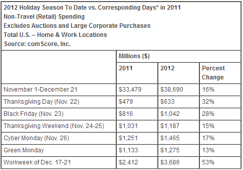 Free shipping week in 2012 increased online spending by 16%