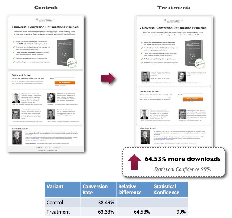 Adding testimonials above-the-fold improved conversions