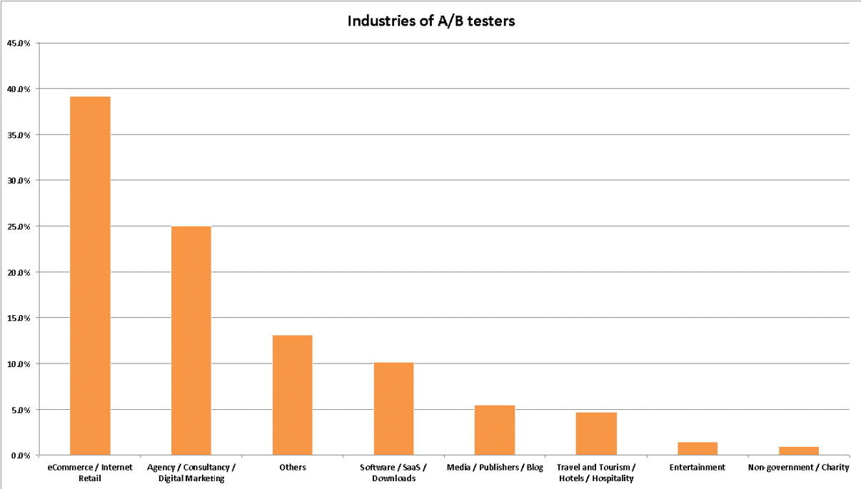 Most active VWO users according to industry type