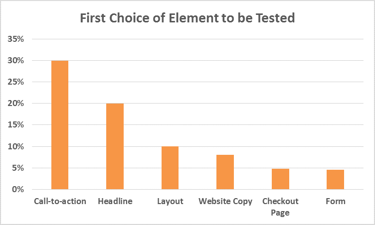 First choice of page element to be tested