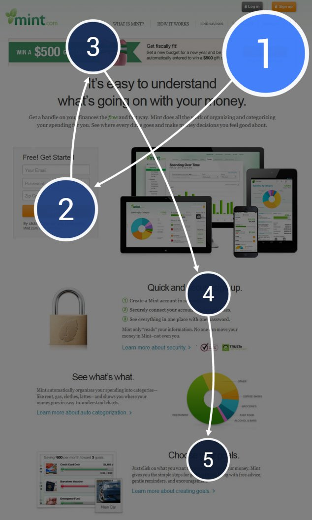 5 Killer Landing Pages and Science Behind Why They Work