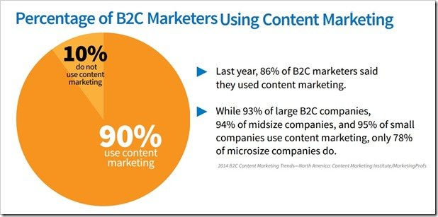 90% B2C marketers use content marketing