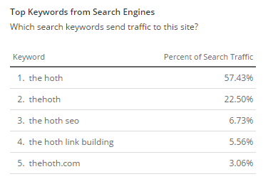 thehoth.com_search_keywords_overview
